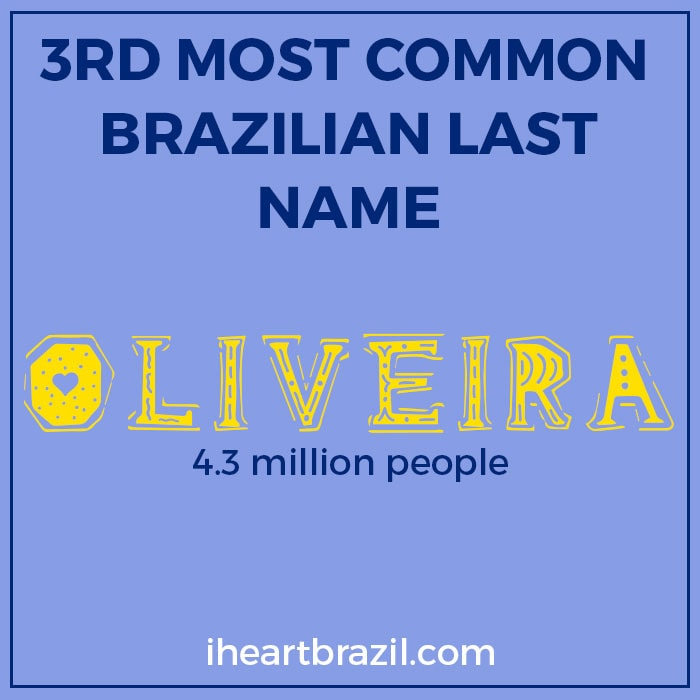 Oliveira is the 3rd most common Brazilian last name